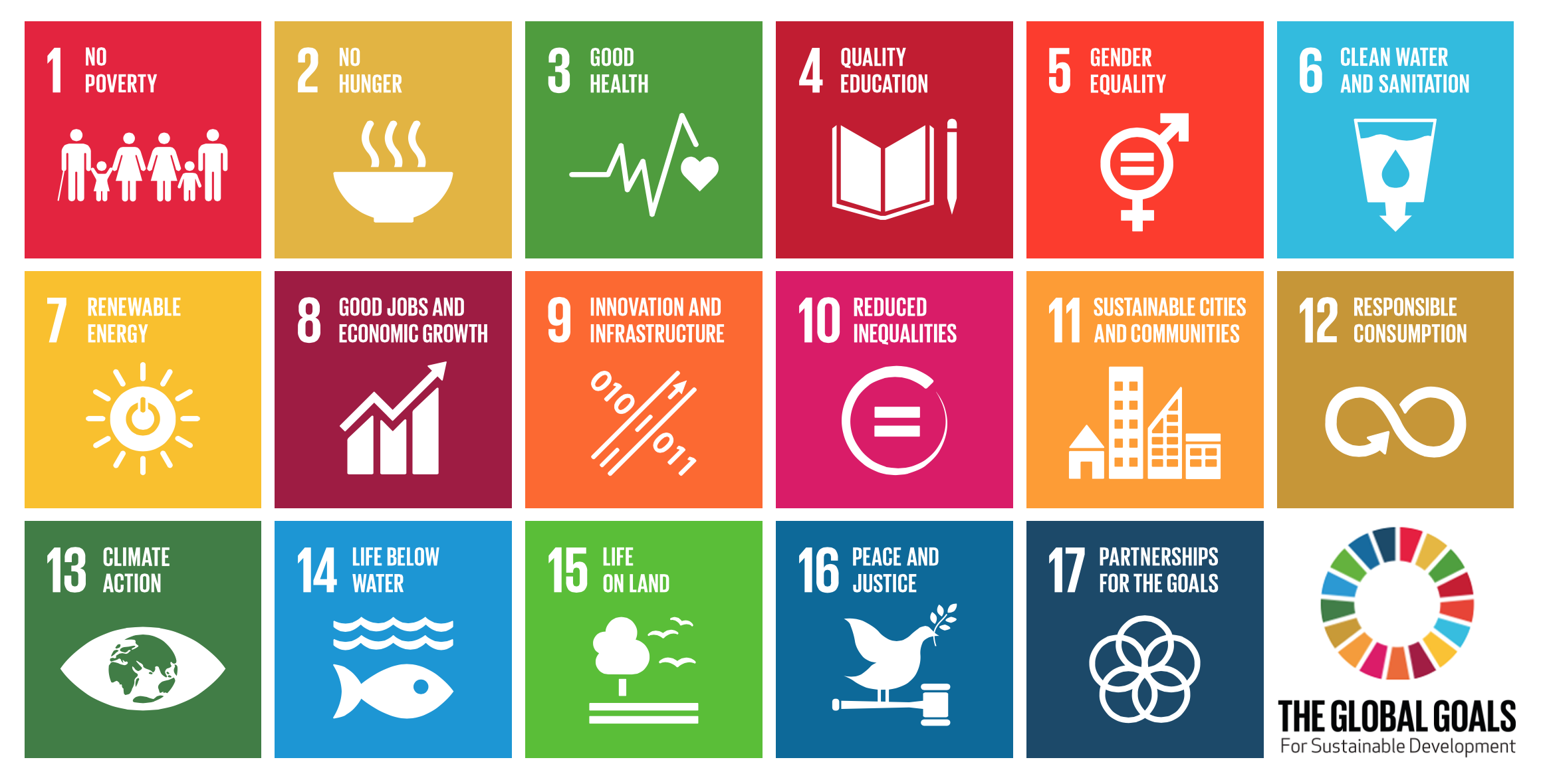international sustainable investment SDG