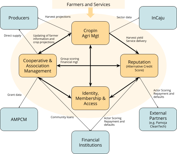 myCoop.online creates Great agricultural cooperatives 13